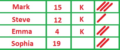Le calcul des scores dans le jeu de killer
